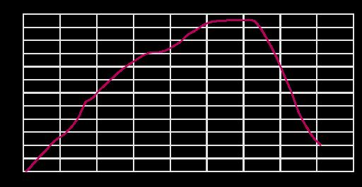 Altitude_Chart_for_Flight_4U9525_register_D-AIPX.svg